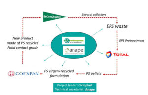 COEXPAN takes part in the EPS-SURE Project to recycle fish